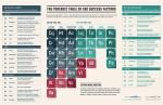 I fattori che influenzano la SEO [infografica]