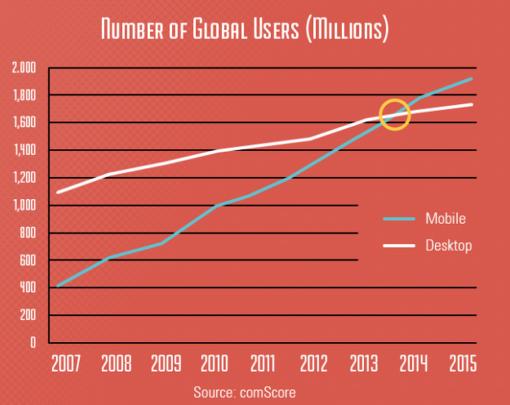 grafico-utenti-mobile-vs-desktop