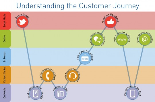 customer journey micro moments