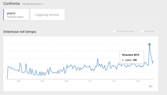 piario trend ricerche