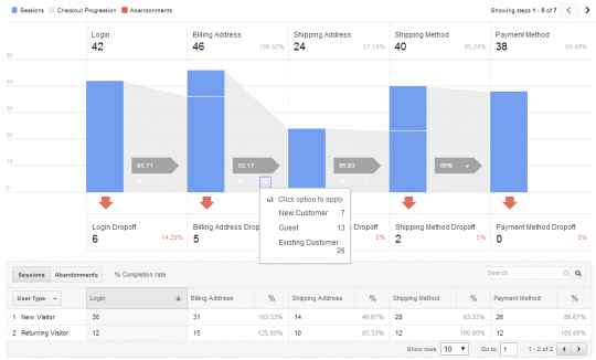 google analytics checkout